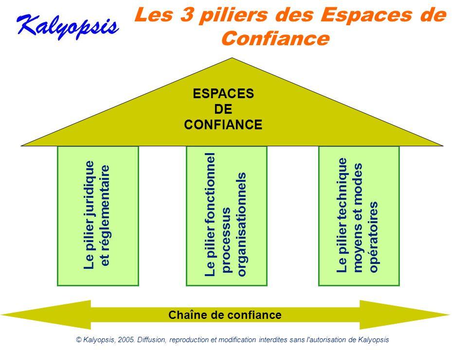 © Kalyopsis, 2005. Diffusion, reproduction et modification interdites sans l'autorisation de Kalyopsis Les 3 piliers des Espaces de Confiance Chaîne d