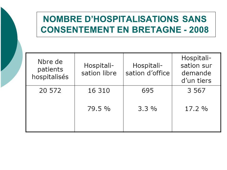 NOMBRE DHOSPITALISATIONS SANS CONSENTEMENT EN BRETAGNE - 2008 Nbre de patients hospitalisés Hospitali- sation libre Hospitali- sation doffice Hospitali- sation sur demande dun tiers 20 57216 310 79.5 % 695 3.3 % 3 567 17.2 %