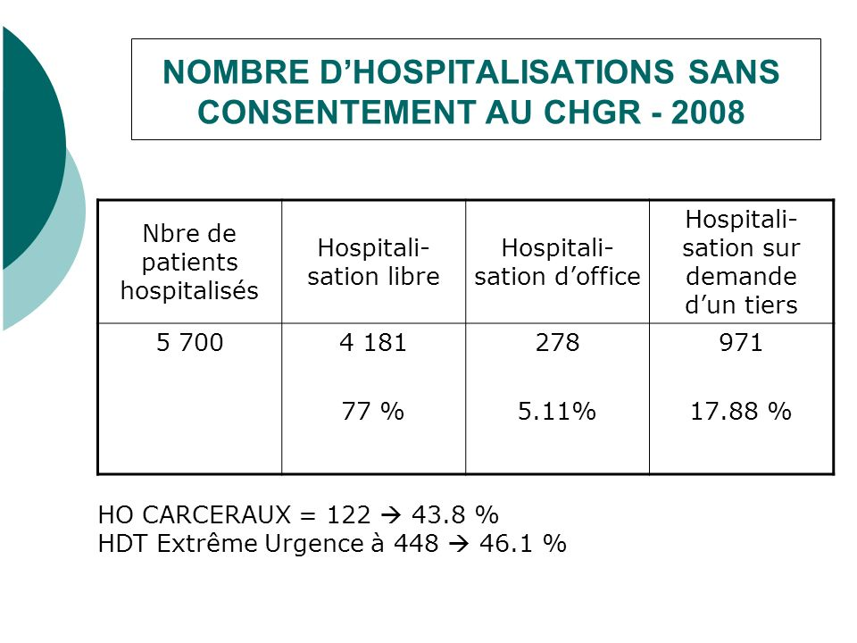 NOMBRE DHOSPITALISATIONS SANS CONSENTEMENT AU CHGR - 2008 Nbre de patients hospitalisés Hospitali- sation libre Hospitali- sation doffice Hospitali- sation sur demande dun tiers 5 7004 181 77 % 278 5.11% 971 17.88 % HO CARCERAUX = 122 43.8 % HDT Extrême Urgence à 448 46.1 %