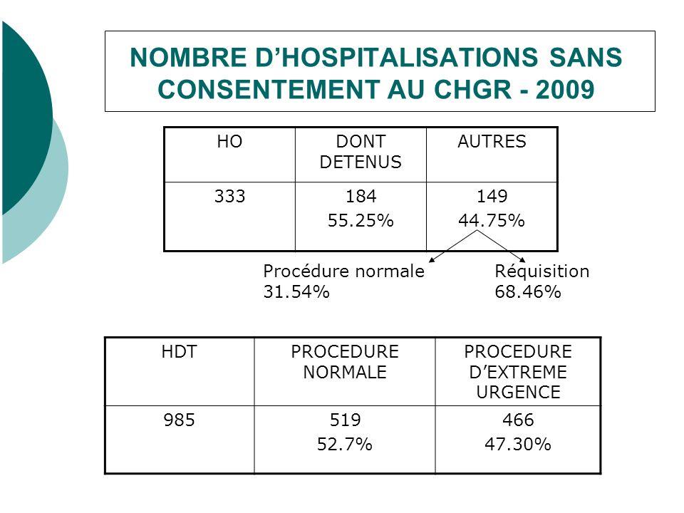 NOMBRE DHOSPITALISATIONS SANS CONSENTEMENT AU CHGR - 2009 HODONT DETENUS AUTRES 333184 55.25% 149 44.75% Procédure normale 31.54% Réquisition 68.46% HDTPROCEDURE NORMALE PROCEDURE DEXTREME URGENCE 985519 52.7% 466 47.30%