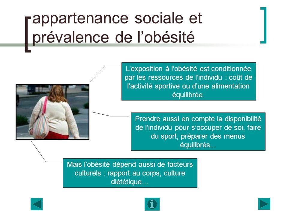 appartenance sociale et prévalence de lobésité Lexposition à lobésité est conditionnée par les ressources de lindividu : coût de lactivité sportive ou dune alimentation équilibrée.