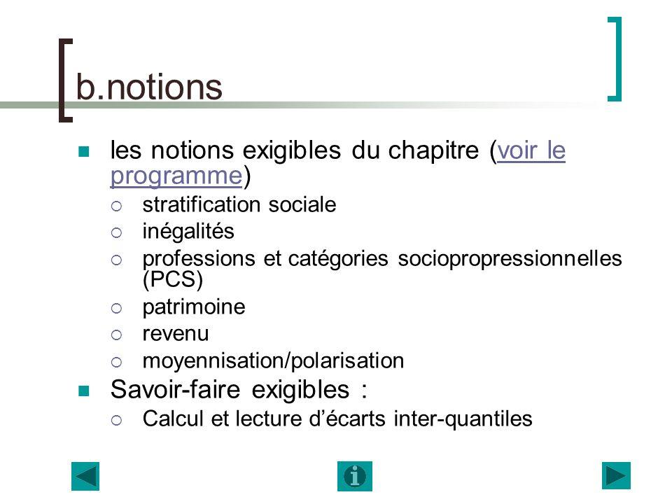 b.notions les notions exigibles du chapitre (voir le programme)voir le programme stratification sociale inégalités professions et catégories socioprop