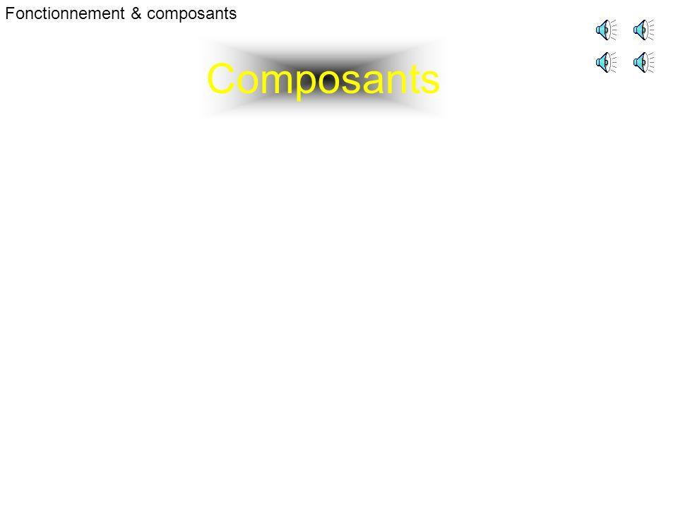 Composants Fonctionnement & composants