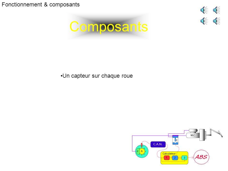 Composants Fonctionnement & composants Un capteur sur chaque roue