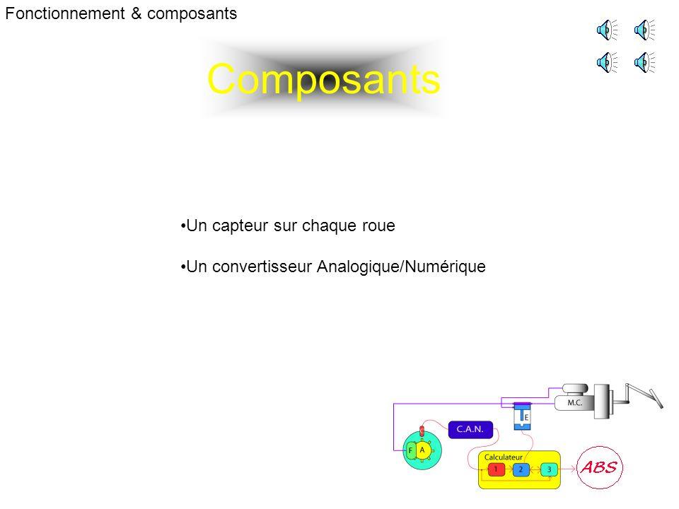 Composants Fonctionnement & composants Un capteur sur chaque roue Un convertisseur Analogique/Numérique