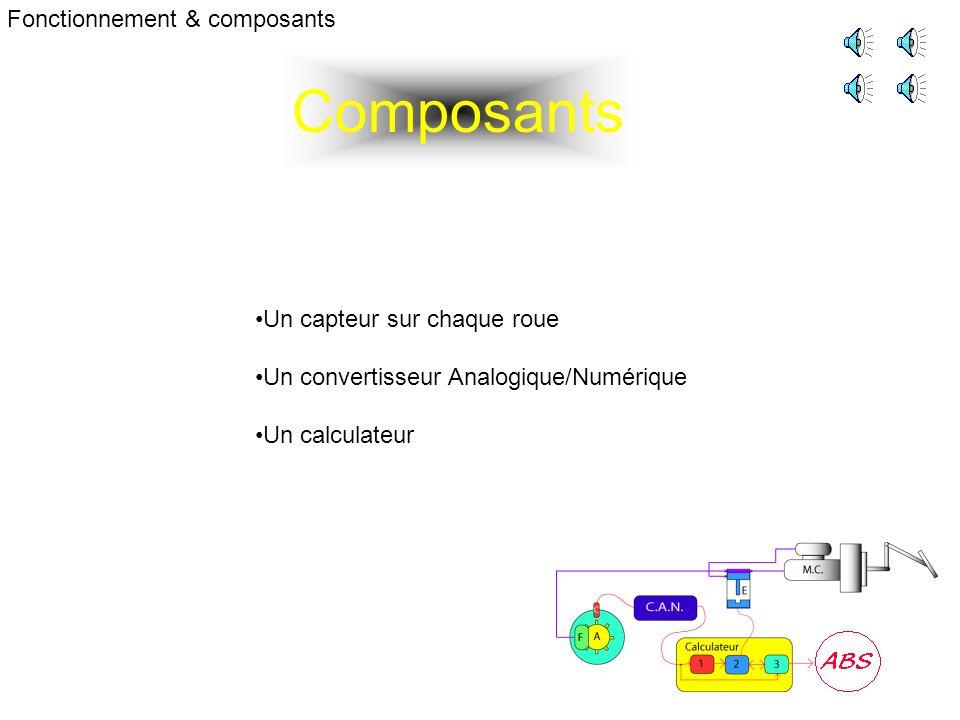 Composants Fonctionnement & composants Un capteur sur chaque roue Un convertisseur Analogique/Numérique Un calculateur
