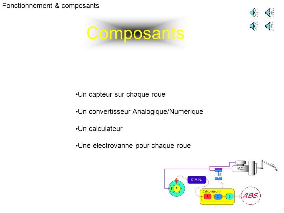 Composants Fonctionnement & composants Un capteur sur chaque roue Un convertisseur Analogique/Numérique Un calculateur Une électrovanne pour chaque roue