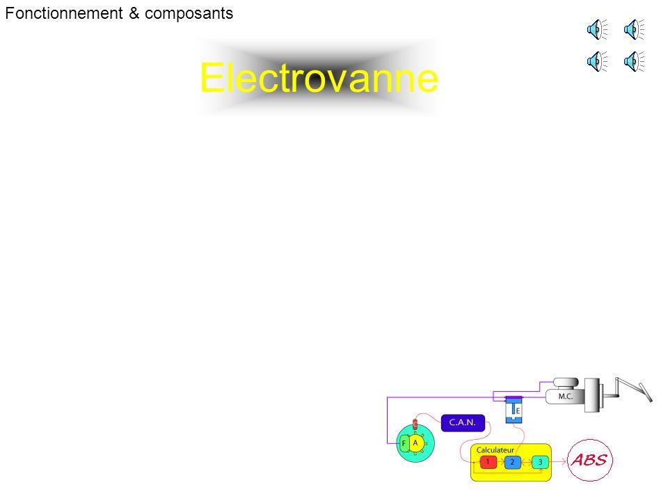 Electrovanne Fonctionnement & composants