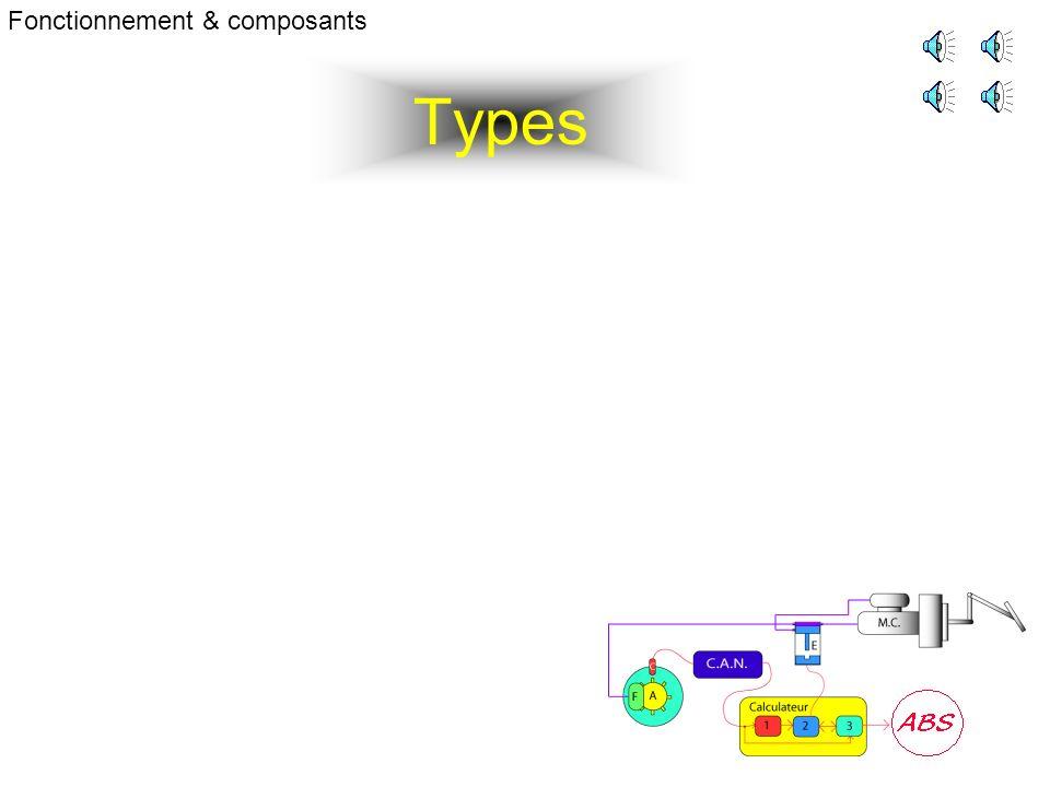 Types Fonctionnement & composants