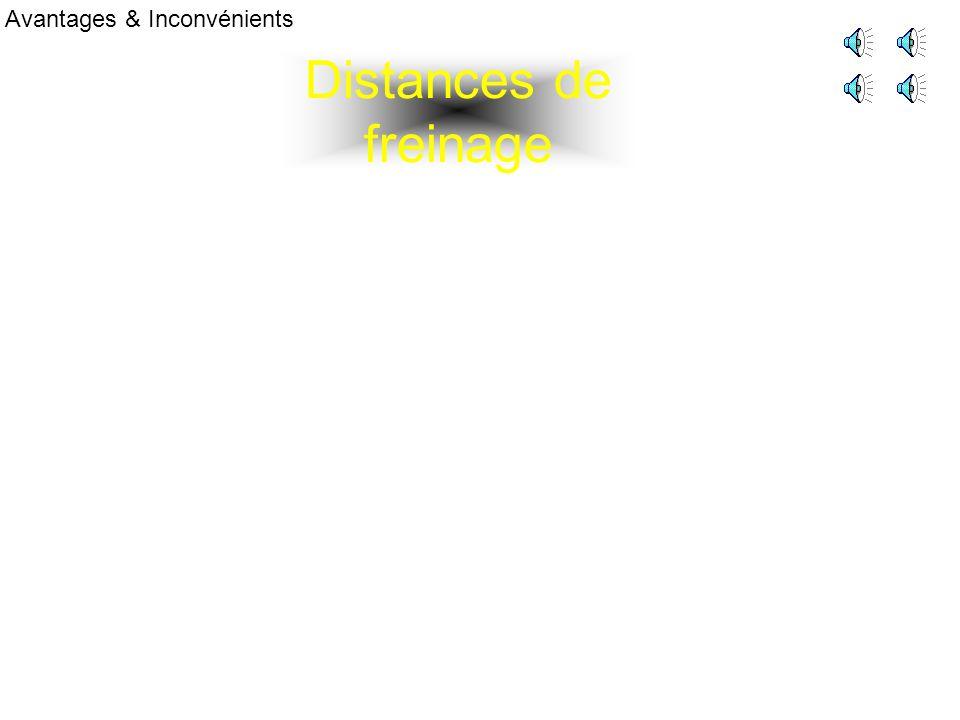 Distances de freinage Avantages & Inconvénients