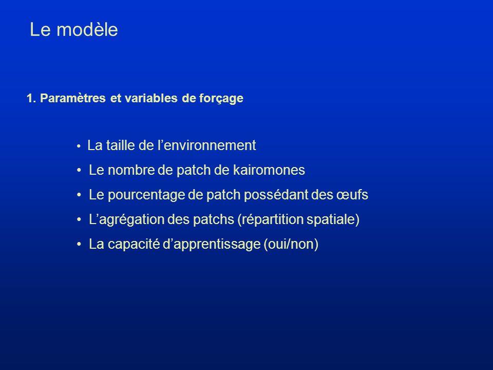 Le modèle La taille de lenvironnement Le nombre de patch de kairomones Le pourcentage de patch possédant des œufs Lagrégation des patchs (répartition spatiale) La capacité dapprentissage (oui/non) 1.
