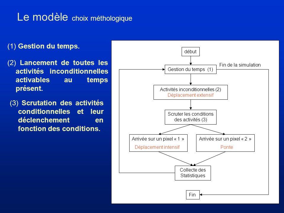 Le modèle choix méthologique (1) Gestion du temps.
