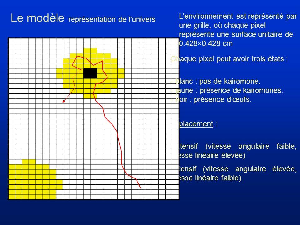 Déplacement : extensif (vitesse angulaire faible, vitesse linéaire élevée) Intensif (vitesse angulaire élevée, vitesse linéaire faible) Le modèle représentation de lunivers Lenvironnement est représenté par une grille, où chaque pixel représente une surface unitaire de 0.428×0.428 cm Chaque pixel peut avoir trois états : - blanc : pas de kairomone.