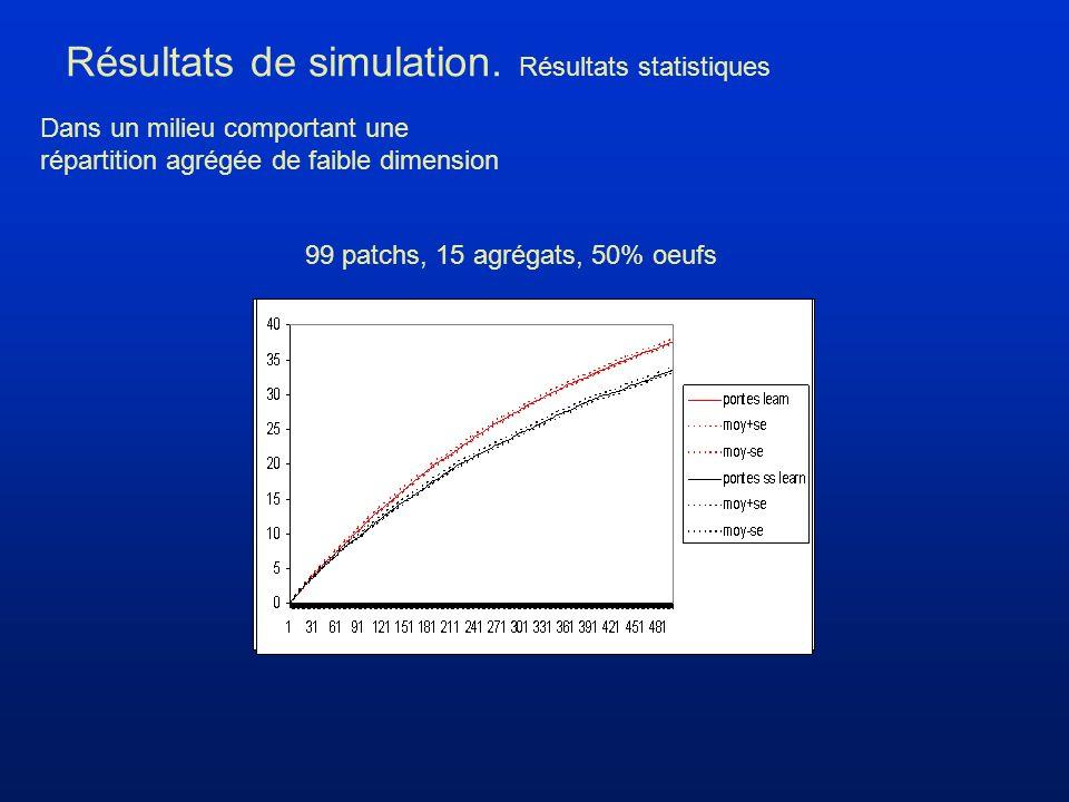 Résultats de simulation.