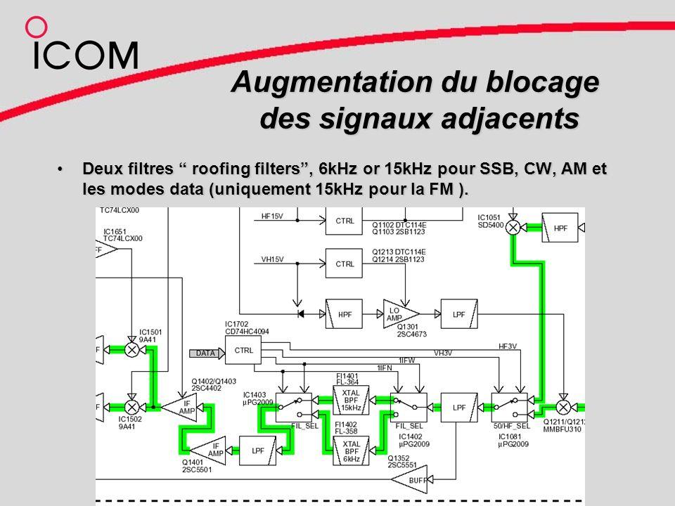Augmentation du blocage des signaux adjacents Deux filtres roofing filters, 6kHz or 15kHz pour SSB, CW, AM et les modes data (uniquement 15kHz pour la FM ).Deux filtres roofing filters, 6kHz or 15kHz pour SSB, CW, AM et les modes data (uniquement 15kHz pour la FM ).