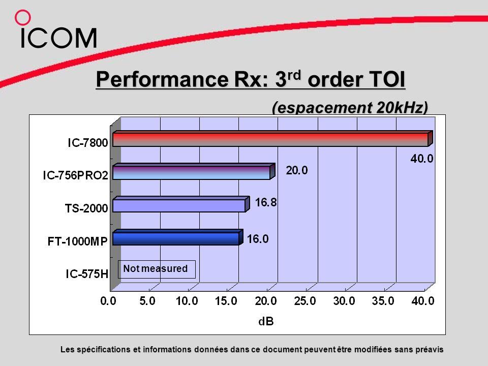 Performance Rx: 3 rd order TOI (espacement 20kHz) Les spécifications et informations données dans ce document peuvent être modifiées sans préavis Not measured