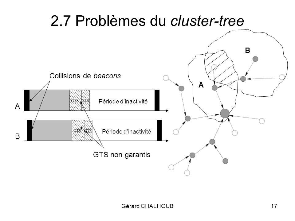 Gérard CHALHOUB17 2.7 Problèmes du cluster-tree A B Collisions de beacons GTS non garantis A B Période dinactivité