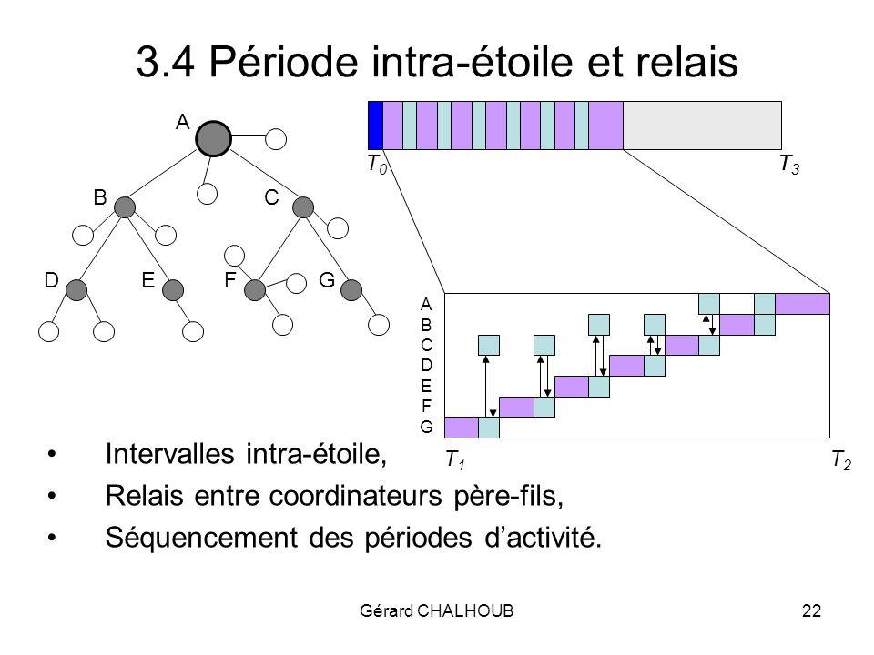 Gérard CHALHOUB22 Intervalles intra-étoile, Relais entre coordinateurs père-fils, Séquencement des périodes dactivité.