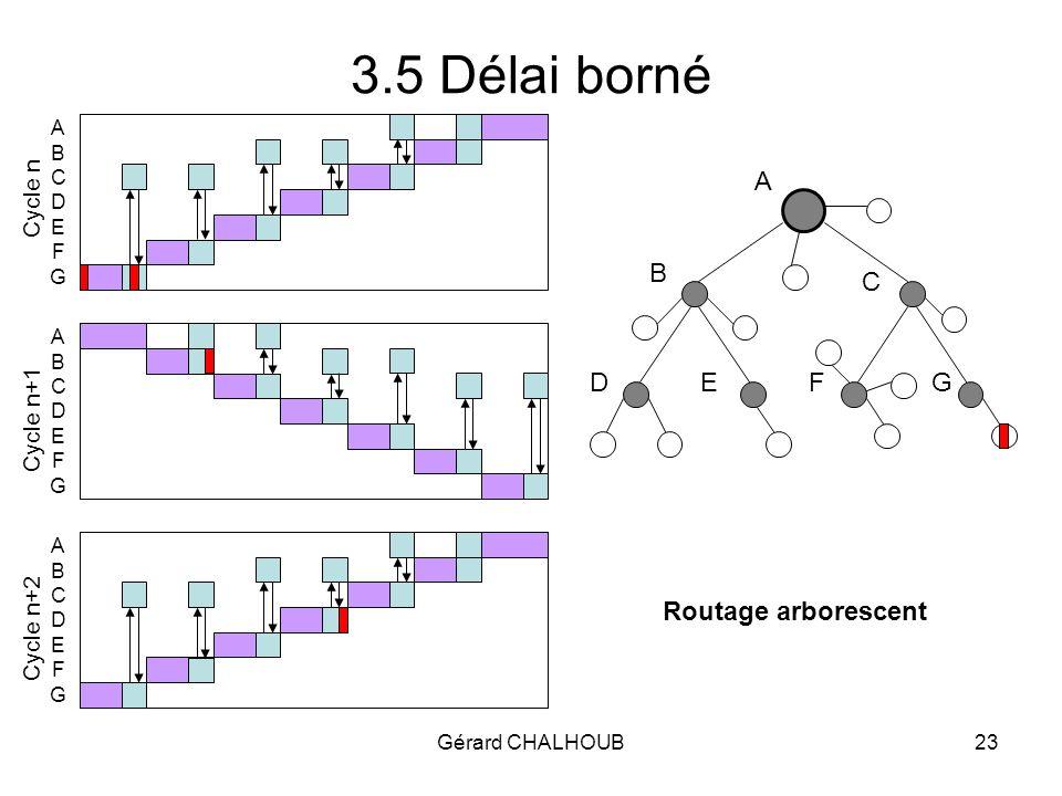 Gérard CHALHOUB23 3.5 Délai borné A B C DEFG ABCDEFGABCDEFG ABCDEFGABCDEFG ABCDEFGABCDEFG Routage arborescent Cycle n Cycle n+1 Cycle n+2
