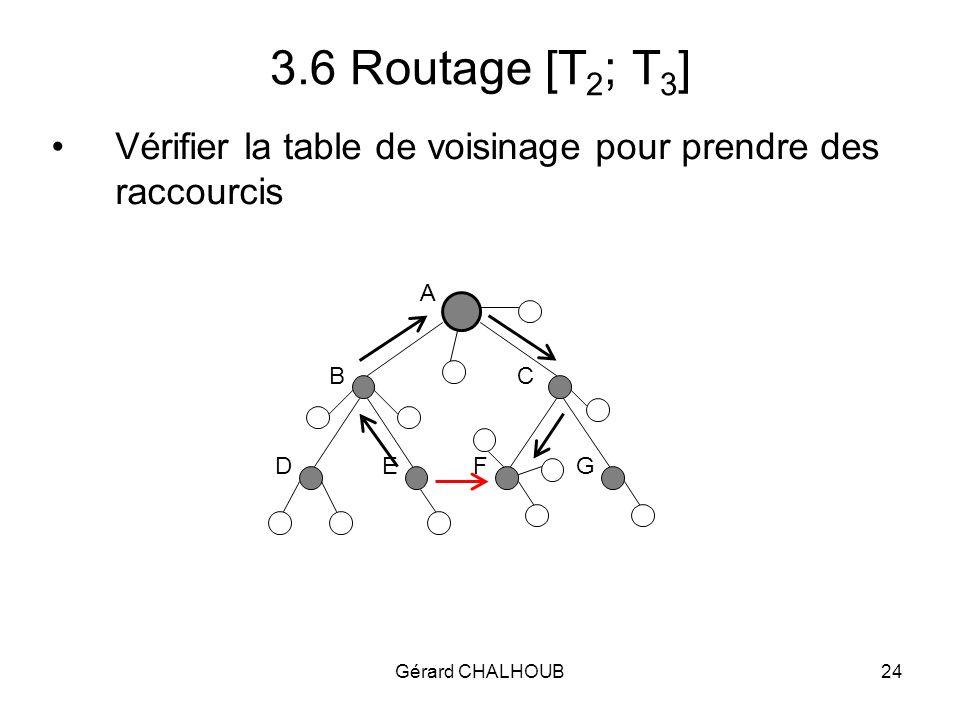 Gérard CHALHOUB24 3.6 Routage [T 2 ; T 3 ] Vérifier la table de voisinage pour prendre des raccourcis A BC DEFG