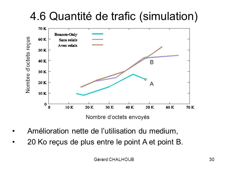 Gérard CHALHOUB30 4.6 Quantité de trafic (simulation) Nombre doctets reçus Nombre doctets envoyés Amélioration nette de lutilisation du medium, 20 Ko reçus de plus entre le point A et point B.
