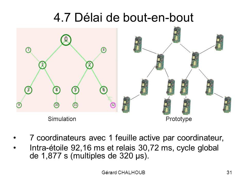 Gérard CHALHOUB31 4.7 Délai de bout-en-bout 7 coordinateurs avec 1 feuille active par coordinateur, Intra-étoile 92,16 ms et relais 30,72 ms, cycle global de 1,877 s (multiples de 320 µs).