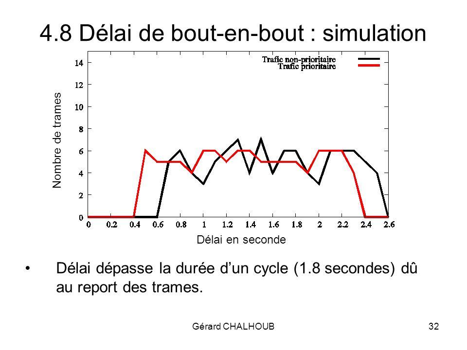Gérard CHALHOUB32 4.8 Délai de bout-en-bout : simulation Nombre de trames Délai en seconde Délai dépasse la durée dun cycle (1.8 secondes) dû au report des trames.