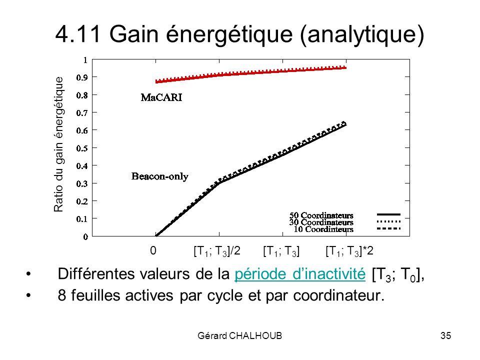 Gérard CHALHOUB35 4.11 Gain énergétique (analytique) 0[T 1 ; T 3 ]/2[T 1 ; T 3 ][T 1 ; T 3 ]*2 Ratio du gain énergétique Différentes valeurs de la période dinactivité [T 3 ; T 0 ],période dinactivité 8 feuilles actives par cycle et par coordinateur.