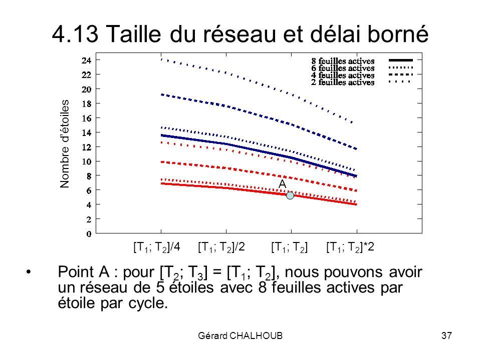 Gérard CHALHOUB37 4.13 Taille du réseau et délai borné Point A : pour [T 2 ; T 3 ] = [T 1 ; T 2 ], nous pouvons avoir un réseau de 5 étoiles avec 8 feuilles actives par étoile par cycle.