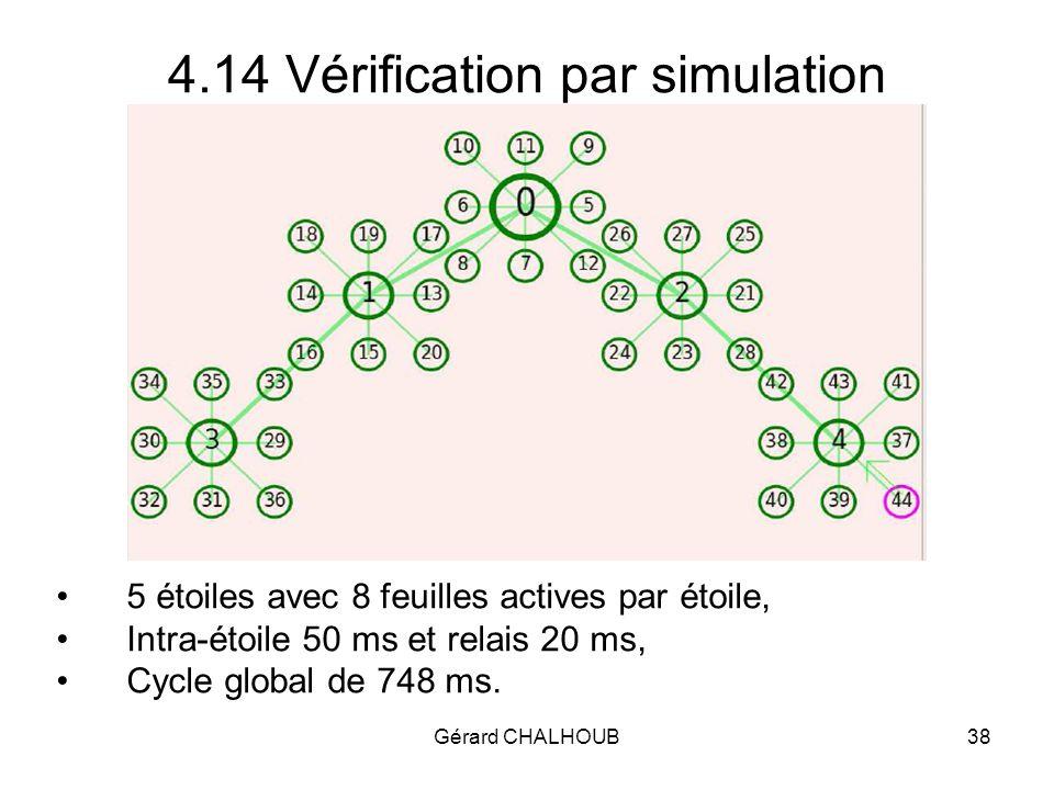 Gérard CHALHOUB38 4.14 Vérification par simulation 5 étoiles avec 8 feuilles actives par étoile, Intra-étoile 50 ms et relais 20 ms, Cycle global de 748 ms.
