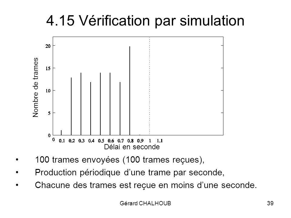 Gérard CHALHOUB39 4.15 Vérification par simulation 100 trames envoyées (100 trames reçues), Production périodique dune trame par seconde, Chacune des trames est reçue en moins dune seconde.