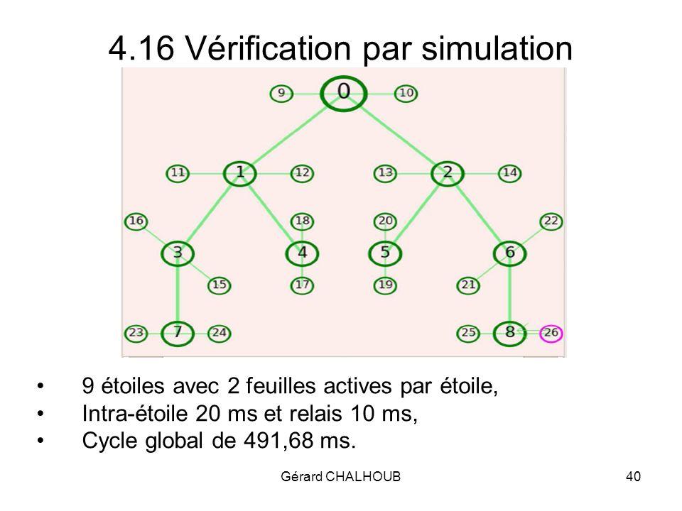 Gérard CHALHOUB40 4.16 Vérification par simulation 9 étoiles avec 2 feuilles actives par étoile, Intra-étoile 20 ms et relais 10 ms, Cycle global de 491,68 ms.