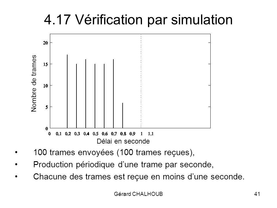 Gérard CHALHOUB41 4.17 Vérification par simulation 100 trames envoyées (100 trames reçues), Production périodique dune trame par seconde, Chacune des trames est reçue en moins dune seconde.