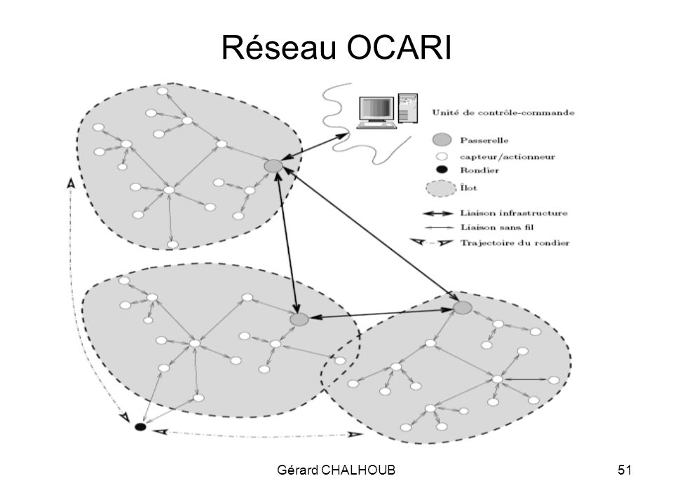 Gérard CHALHOUB51 Réseau OCARI