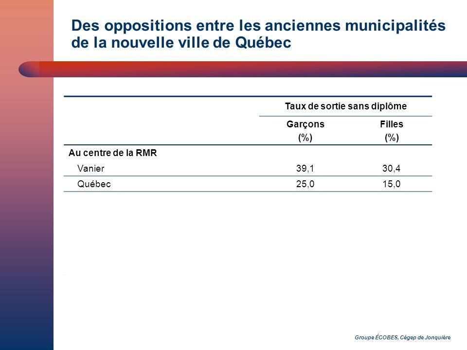 Groupe ÉCOBES, Cégep de Jonquière Des oppositions entre les anciennes municipalités de la nouvelle ville de Québec Taux de sortie sans diplôme Garçons