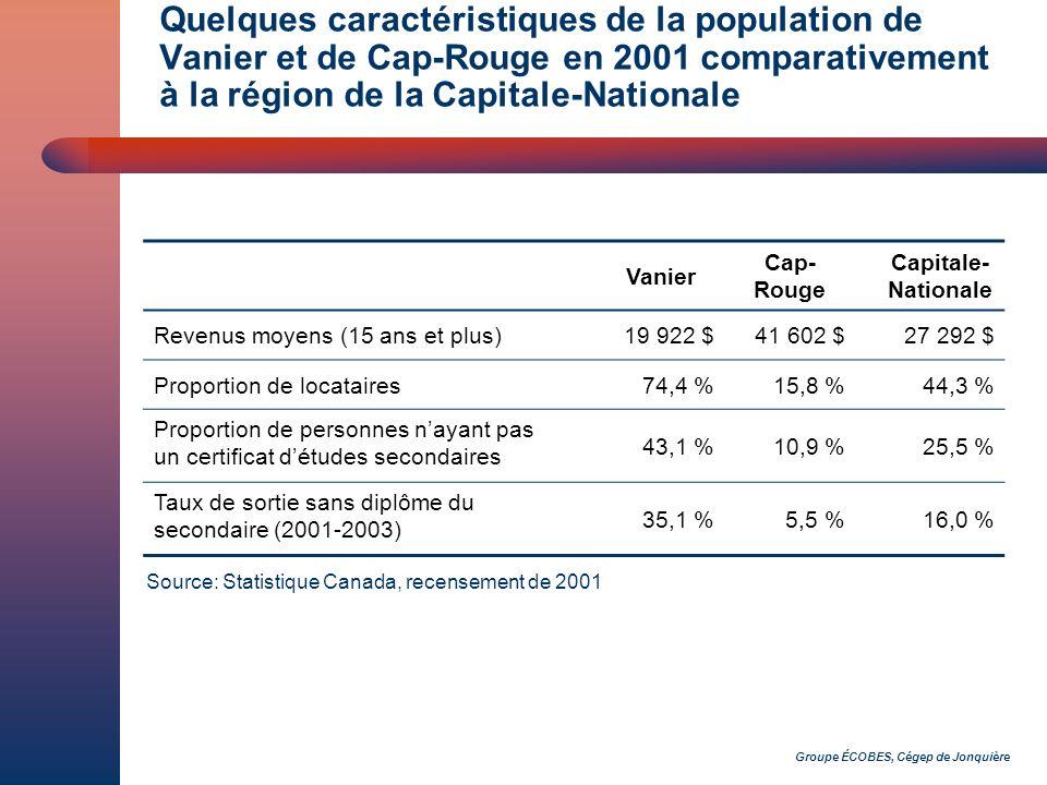 Groupe ÉCOBES, Cégep de Jonquière Quelques caractéristiques de la population de Vanier et de Cap-Rouge en 2001 comparativement à la région de la Capitale-Nationale Vanier Cap- Rouge Capitale- Nationale Revenus moyens (15 ans et plus)19 922 $41 602 $27 292 $ Proportion de locataires74,4 %15,8 %44,3 % Proportion de personnes nayant pas un certificat détudes secondaires 43,1 %10,9 %25,5 % Taux de sortie sans diplôme du secondaire (2001-2003) 35,1 % 5,5 %16,0 % Source: Statistique Canada, recensement de 2001