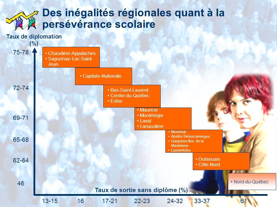 Des inégalités régionales quant à la persévérance scolaire Capitale-Nationale Bas-Saint-Laurent Centre-du-Québec Estrie Outaouais Côte-Nord Montréal A