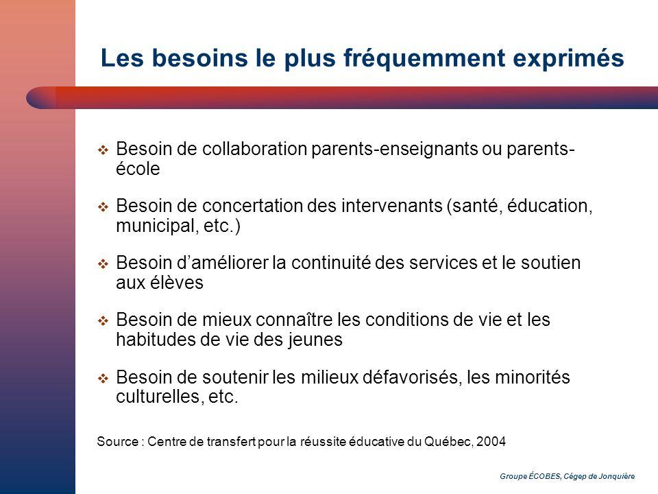 Groupe ÉCOBES, Cégep de Jonquière Les besoins le plus fréquemment exprimés Besoin de collaboration parents-enseignants ou parents- école Besoin de con