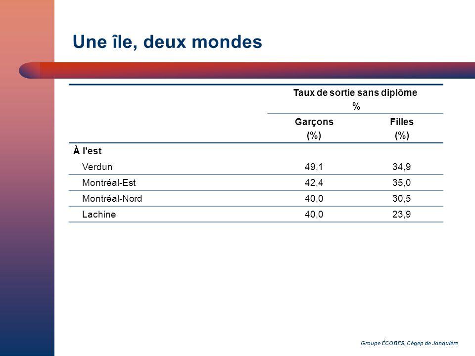 Une île, deux mondes Taux de sortie sans diplôme % Garçons (%) Filles (%) À lest Verdun49,134,9 Montréal-Est42,435,0 Montréal-Nord40,030,5 Lachine40,0