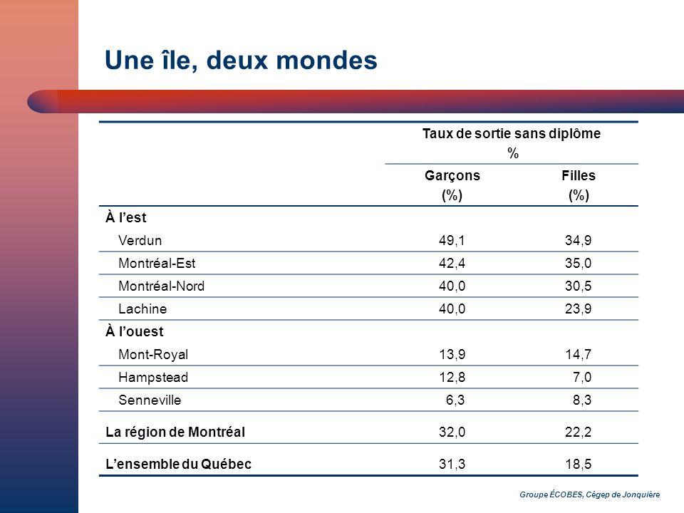 Groupe ÉCOBES, Cégep de Jonquière Une île, deux mondes Taux de sortie sans diplôme % Garçons (%) Filles (%) À lest Verdun49,134,9 Montréal-Est42,435,0