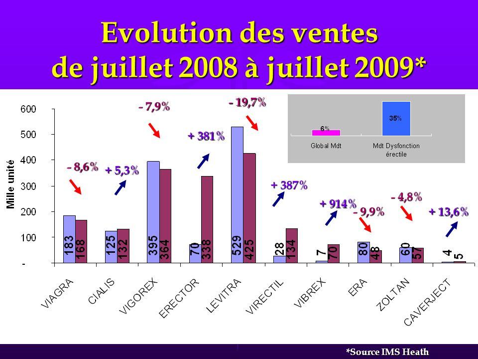 Evolution des ventes de juillet 2008 à juillet 2009* - 8,6 % + 5,3 % - 7,9 % - 19,7 % - 9,9 % - 4,8 % + 381 % + 387 % + 914 % + 13,6 % *Source IMS Heath