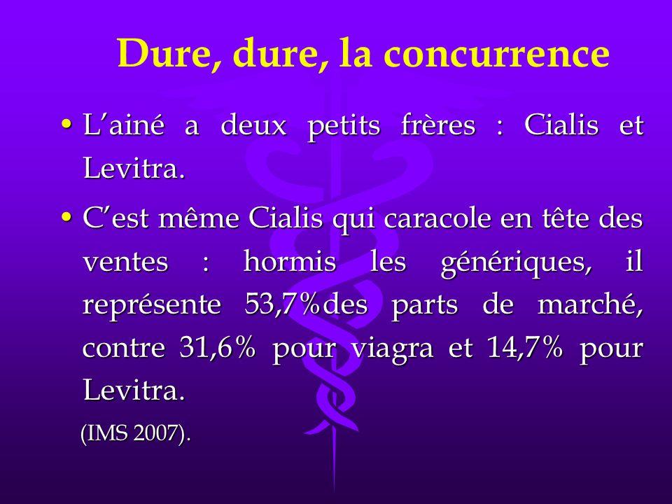 Lainé a deux petits frères : Cialis et Levitra.Lainé a deux petits frères : Cialis et Levitra.