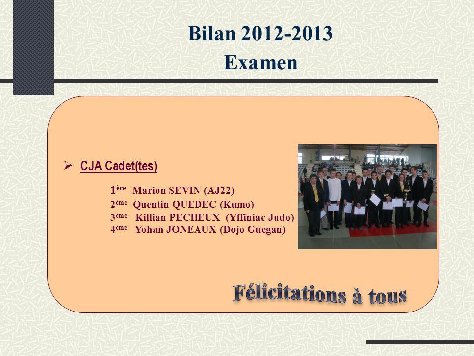 Bilan 2012-2013 Examen CJA Cadet(tes) 1 ère Marion SEVIN (AJ22) 2 ème Quentin QUEDEC (Kumo) 3 ème Killian PECHEUX (Yffiniac Judo) 4 ème Yohan JONEAUX (Dojo Guegan)