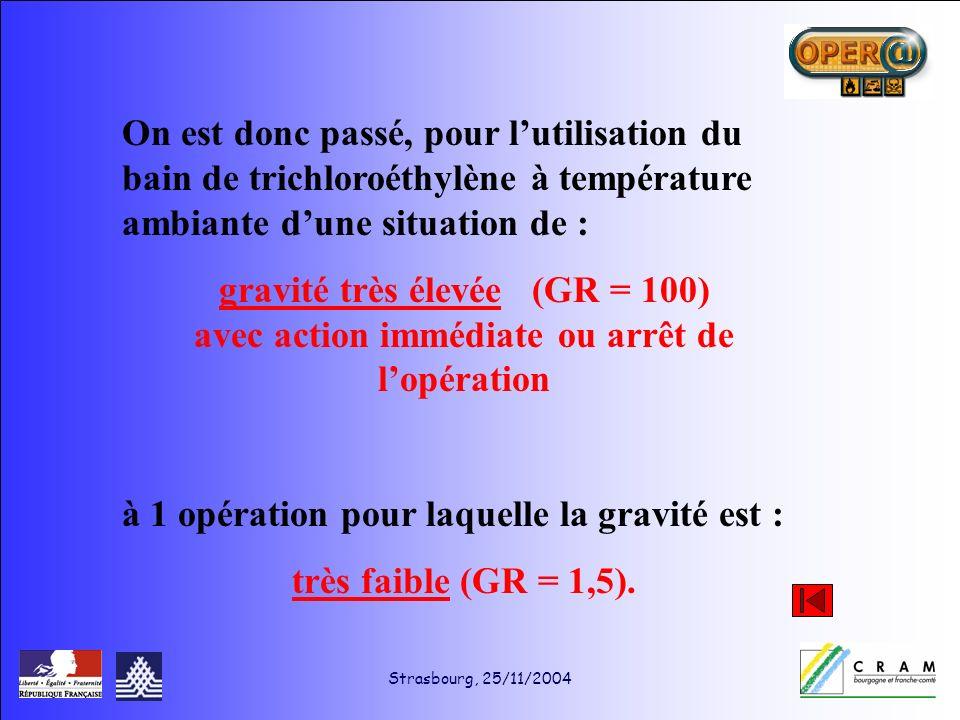 Strasbourg, 25/11/2004 On est donc passé, pour lutilisation du bain de trichloroéthylène à température ambiante dune situation de : gravité très élevée (GR = 100) avec action immédiate ou arrêt de lopération à 1 opération pour laquelle la gravité est : très faible (GR = 1,5).