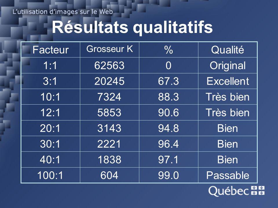 Résultats qualitatifs Passable99.0604100:1 Bien97.1183840:1 Bien96.4222130:1 Bien94.8314320:1 Très bien90.6585312:1 Très bien88.3732410:1 Excellent67.3202453:1 Original0625631:1 Qualité% Grosseur K Facteur