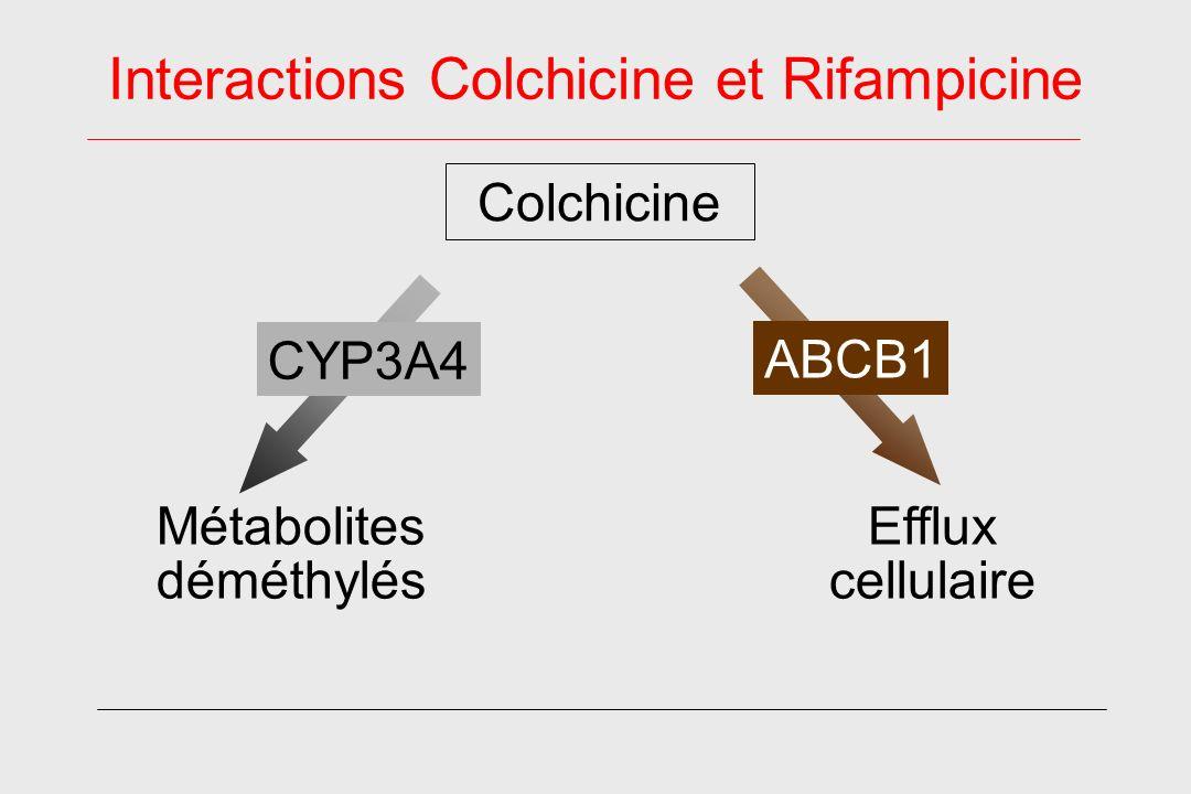 Interactions Colchicine et Rifampicine Métabolites déméthylés CYP3A4 Efflux cellulaire Colchicine ABCB1
