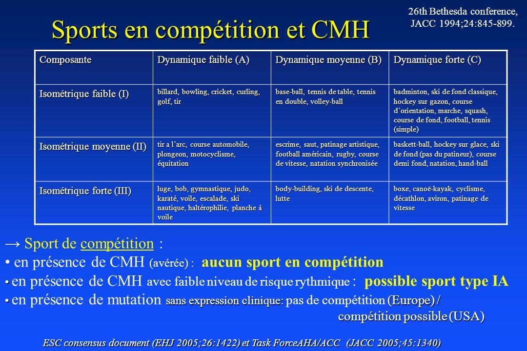 Sports en compétition et CMH Composante Dynamique faible (A) Dynamique moyenne (B) Dynamique forte (C) Isométrique faible (I) billard, bowling, cricke