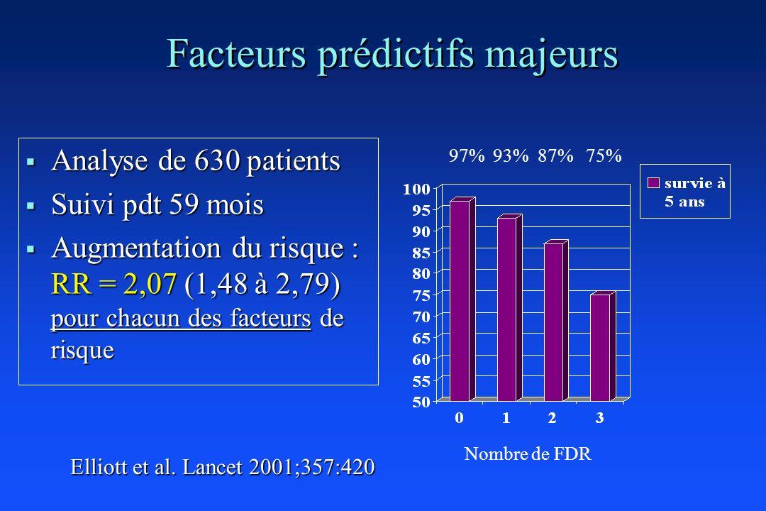 Facteurs prédictifs majeurs Analyse de 630 patients Analyse de 630 patients Suivi pdt 59 mois Suivi pdt 59 mois Augmentation du risque : RR = 2,07 (1,