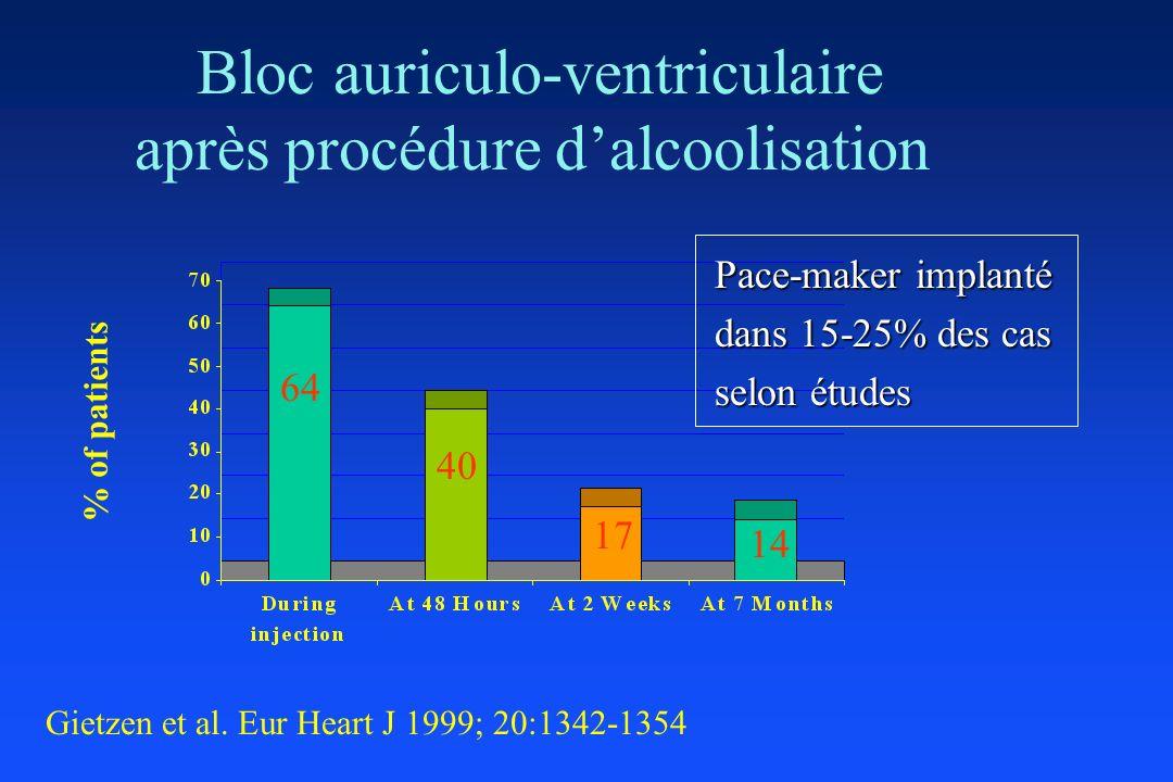 Bloc auriculo-ventriculaire après procédure dalcoolisation % of patients 64 40 17 14 Gietzen et al. Eur Heart J 1999; 20:1342-1354 Pace-maker implanté