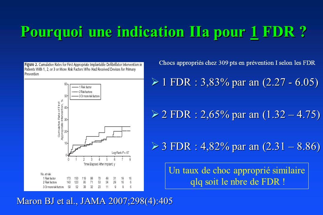 Pourquoi une indication IIa pour 1 FDR ? 1 FDR : 3,83% par an (2.27 - 6.05) 1 FDR : 3,83% par an (2.27 - 6.05) 2 FDR : 2,65% par an (1.32 – 4.75) 2 FD